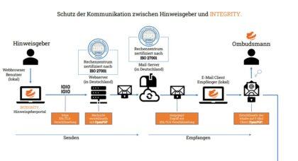 Schema Hinweisgebersystem als PDF